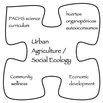 Agriculture sociology research paper