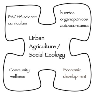 urban agriculture project