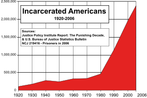 US incarceration timeline