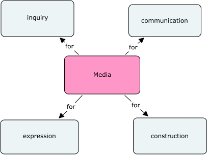 taxonomy of media uses