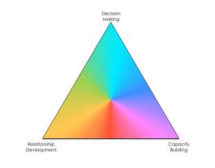 community-engagement-triangle