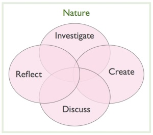 Inquiry in and for nature